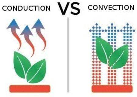 Différence conduction et convection